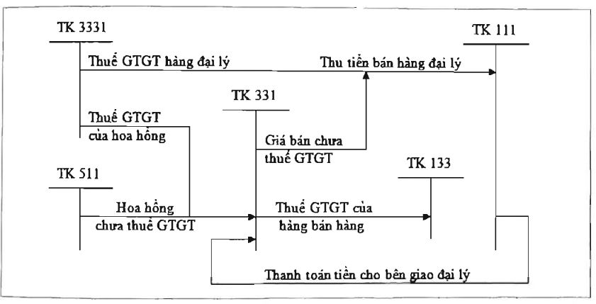 Sơ đồ hạch toán bán hàng đại lý, ký gửi tại bên nhận đại lý phải nộp thuế GTGT của hàng đại lý và hoa hồng đại lý